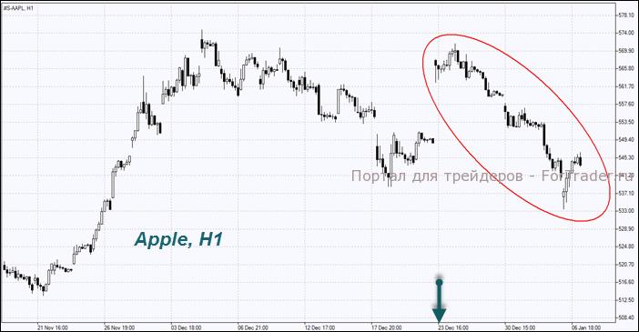 Рис. 5. Нисходящий тренд на часовом графике акций Apple.