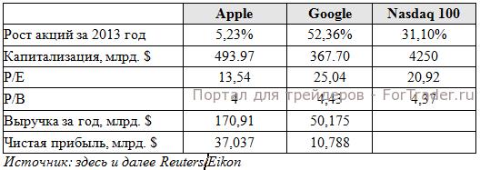 Рис. 1. Экспресс-анализ показателей компаний Google и Apple.