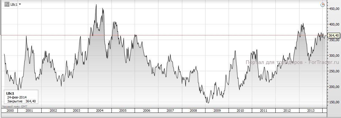 Рис. 1. История динамики цен на древесину по фьючерсам. Источник: торговая платформа SaxoTrader.