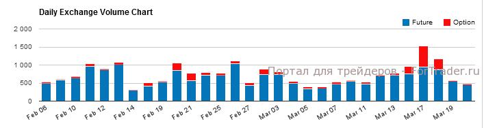 Рис. 2. Дневные объемы торгов фьючерсами на лесоматериал. Источник: CME Group.
