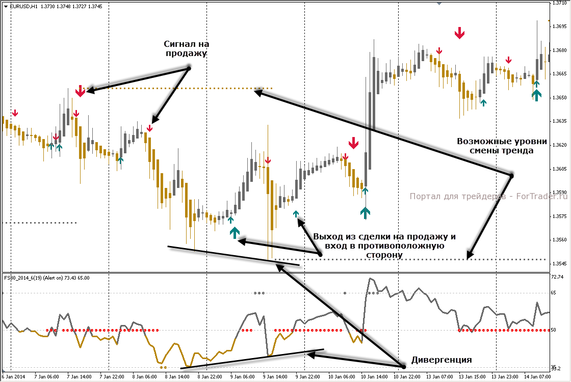 Gold trading signals provider