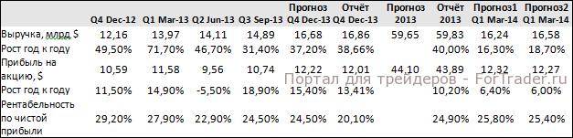 Рис. 1. Показатели квартальной отчетности Google.