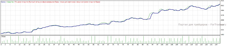 Рис. 9. С $200 с 2007.01.01 по 2008.09.29 прибыль составила $1936 при просадке $261.