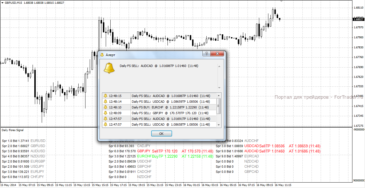 индикатор Daily Forex Signal
