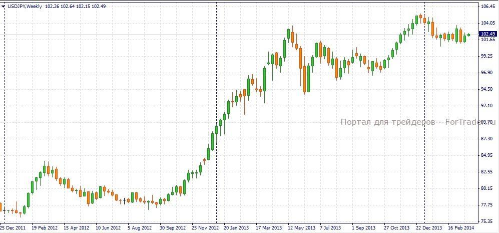 Рис. 1. Недельный график валютной пары USD/JPY.