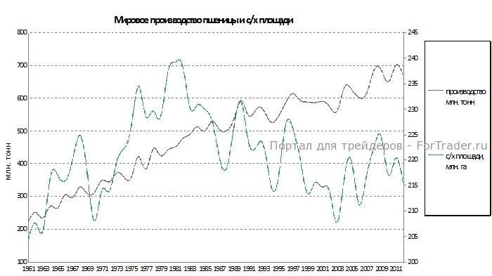Рис. 1. График мирового производства пшеницы и с/х площадей.