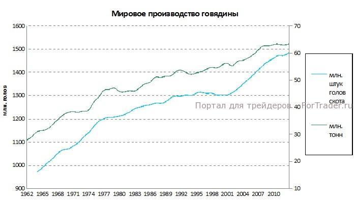 Рис. 3. График объемов мирового производства говядины.