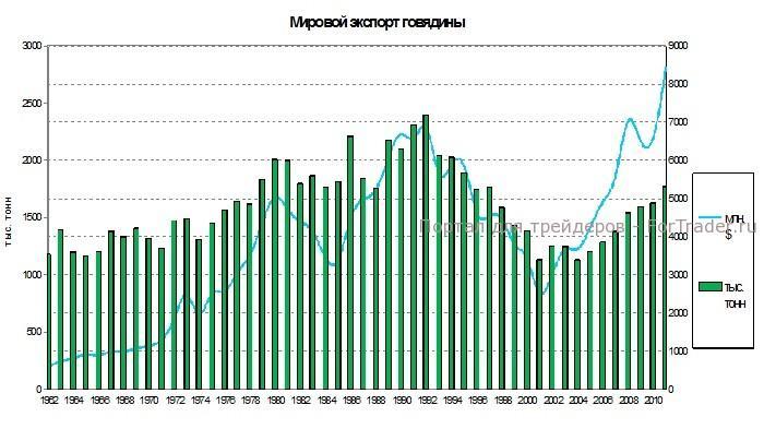 Рис. 4. График объемов мирового экспорта говядины.
