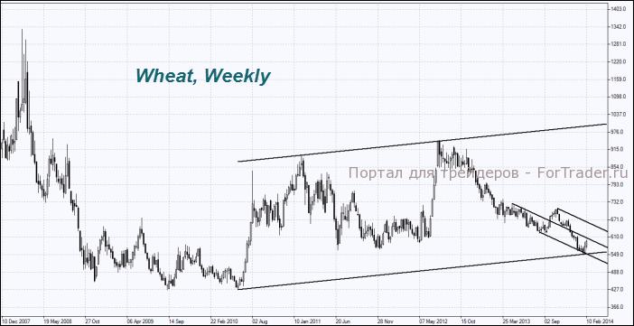 Рис. 6. Пшеница, недельный график.
