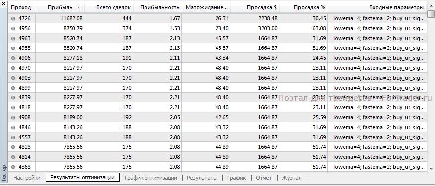 Рис. 7. Результаты оптимизации паттерна в отрезок 2008.01.01 по 2012.01.01 Начальный депозит 3000. Начальный лот 0,1.
