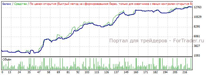 Рис. 8. Результаты работы паттерна на участке 2008.01.01 по н.в.