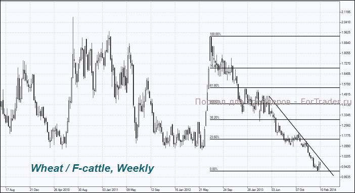 Рис. 8. Инструмент Wheat/F-cattle, недельный график.