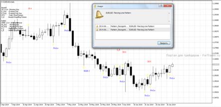 Торговый индикатор Pattern Recognition Master