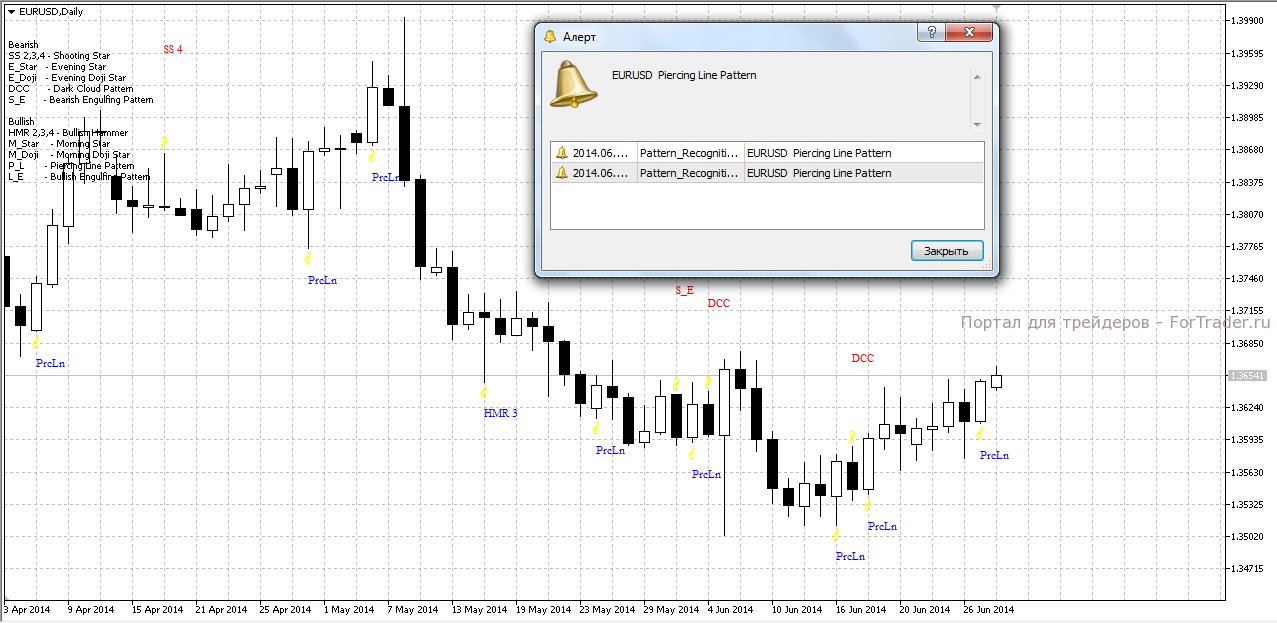 Forex pattern recognition master