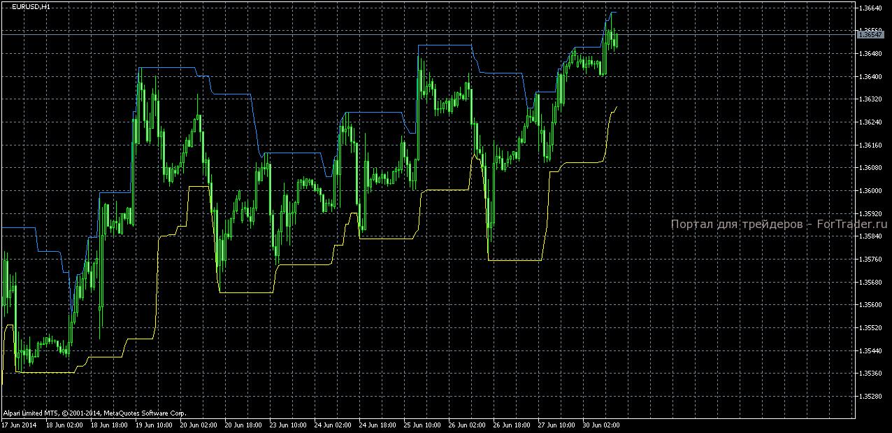 Торговый индикатор Recent High/Low Alert