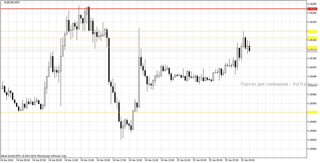 индикатор X-Lines