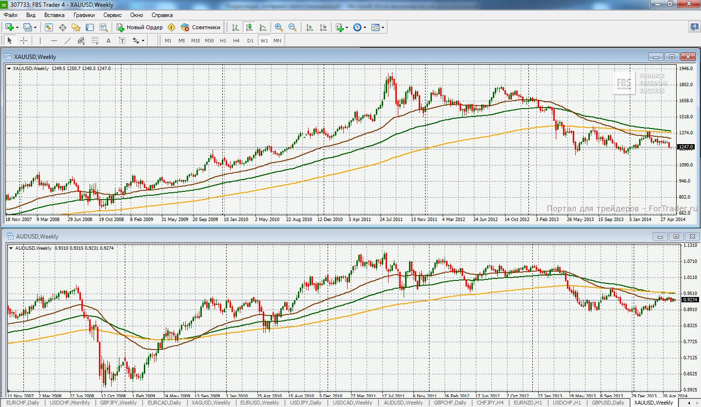 Пример корреляции между золотом и AUDUSD