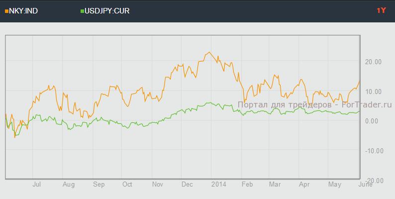 Корреляция JPY и Nikkei 225