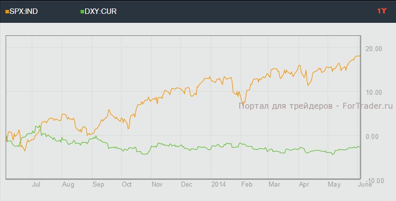 Корреляция USD и S&P 500