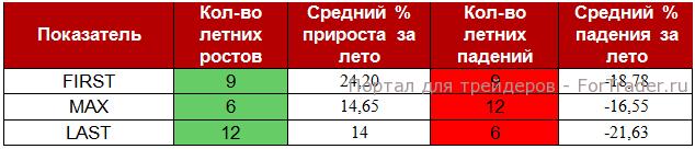 Таблица 2. Сводные данные по индексу РТС и летним движениям.