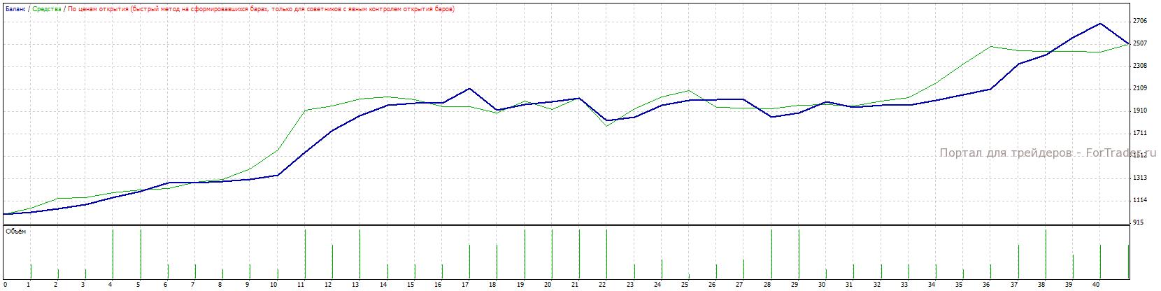 Рис.8. Работа системы без подбора параметров на участке с 2008.01.01 по 2008.07.06.