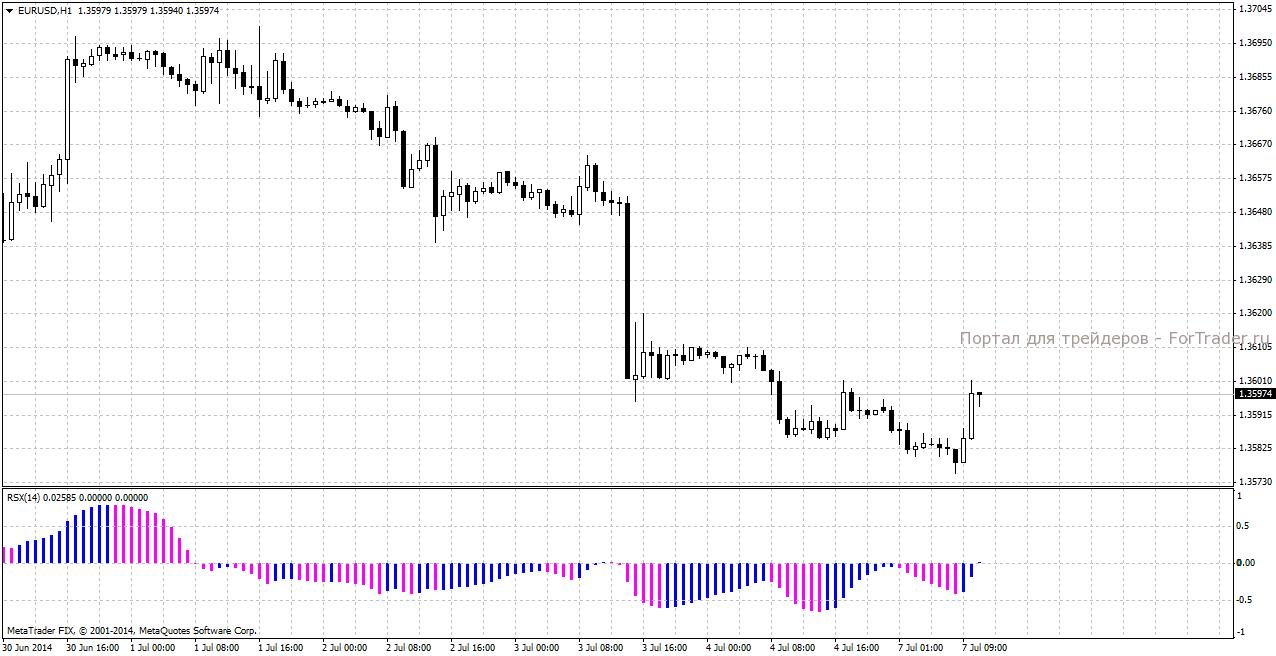 Индикатор для резких движений на форекс рейтинг торговых платформ forex