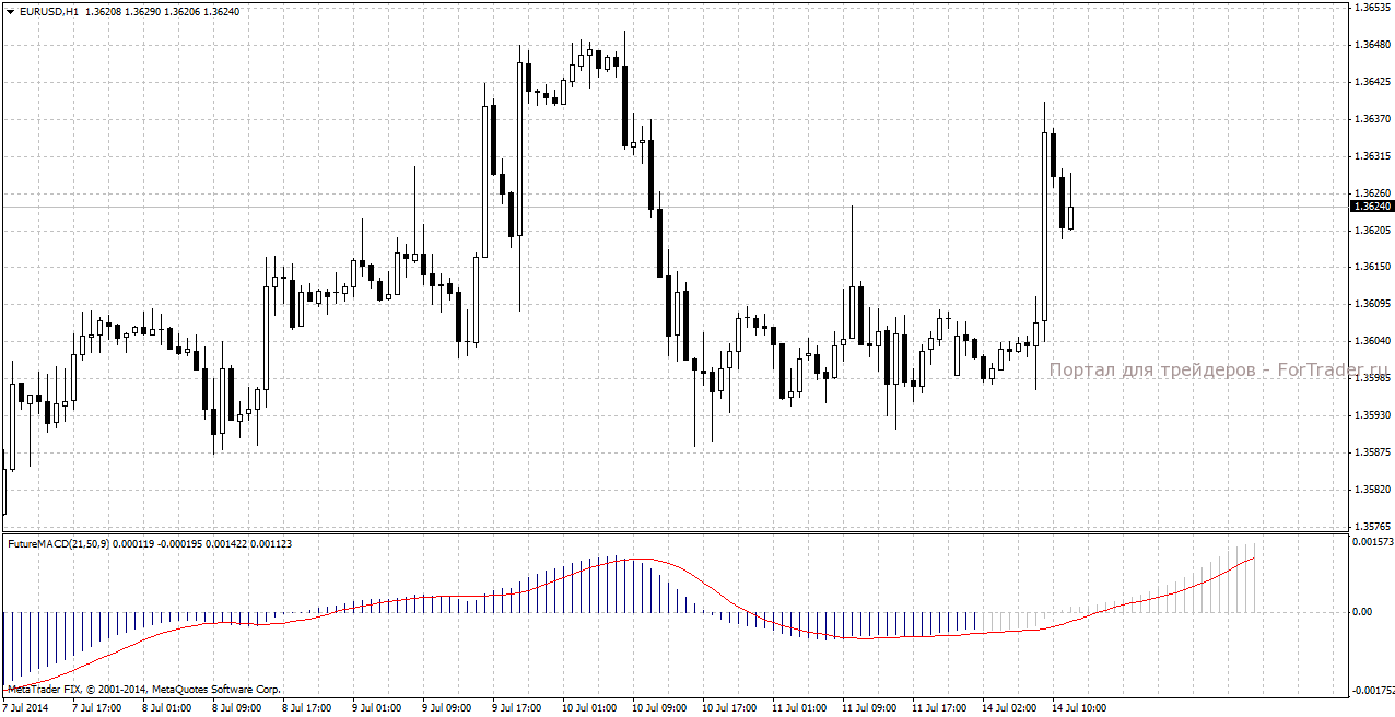 Торговый индикатор FutureMACD