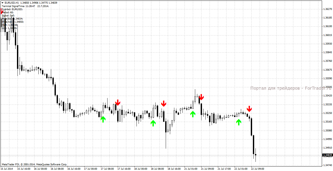 Торговый индикатор Gann Signal