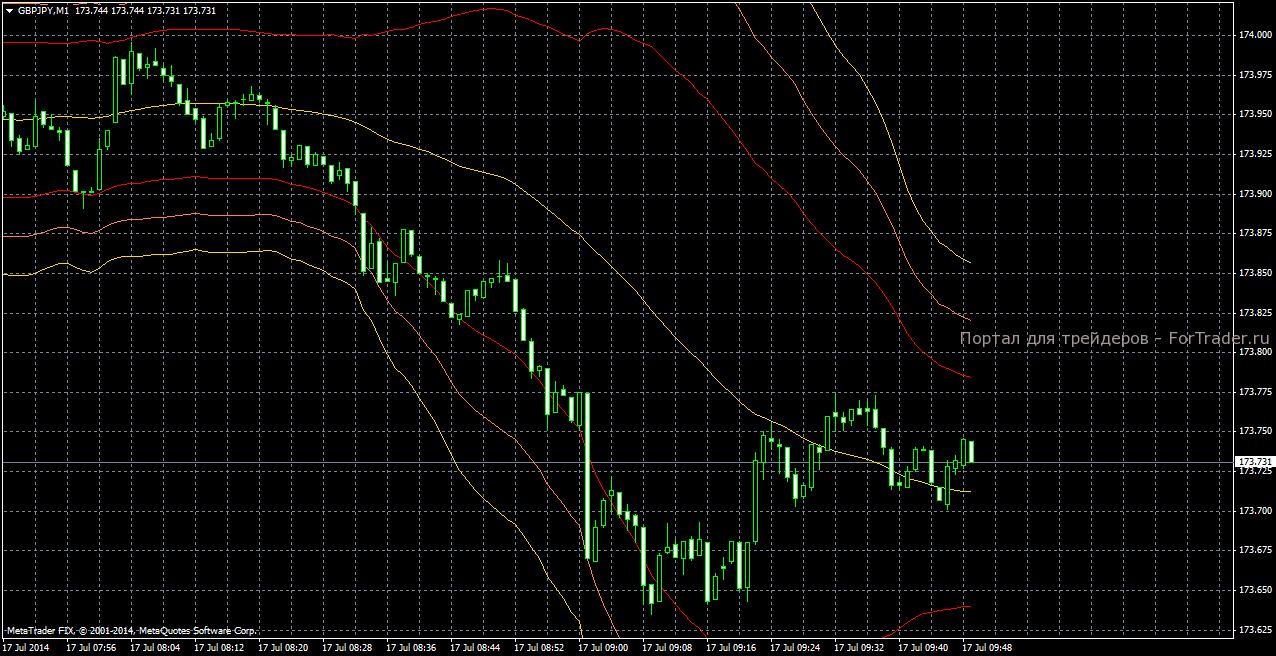 стратегия для скальпинга по японской иене на полосах Боллинджера