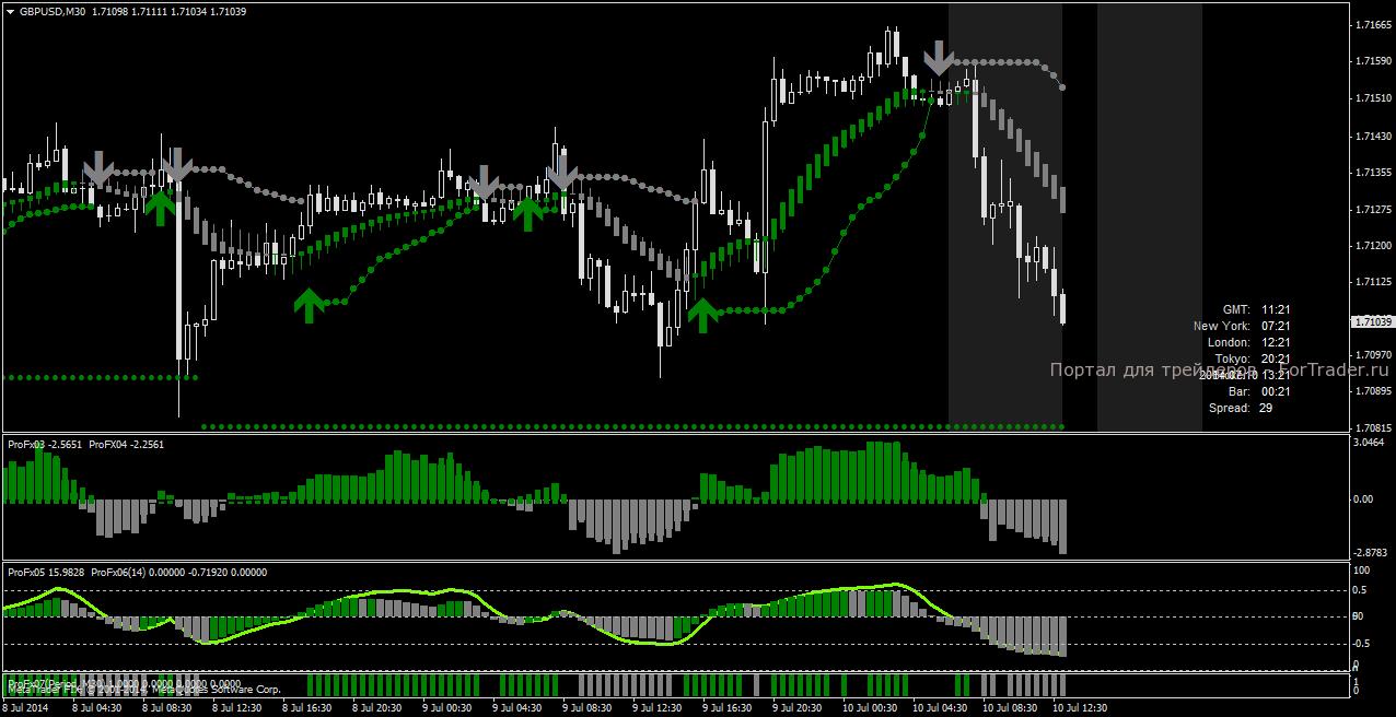Торговая стратегия ProFX2