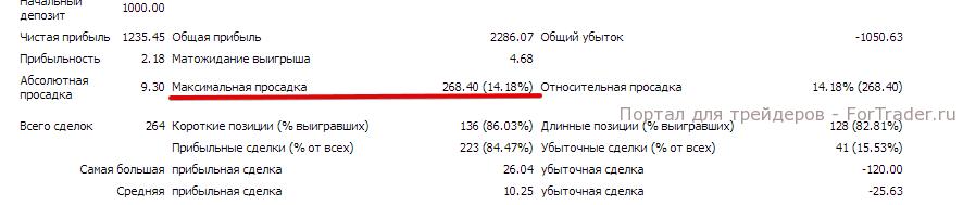 Рис. 2. Максимальная просадка в детализированном отчете МТ4.