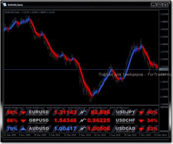 Один из шаблонов индикатора WYFX NITRO+