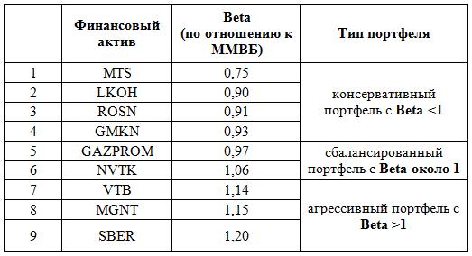 Таблица 1. Коэффициенты Beta, рассчитываемые по месячным данным на выборке 1997-2014 гг. Источник: Московская биржа, расчеты автора.