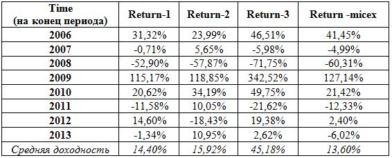 Таблица 2. Годовые доходности индекса ММВБ и портфелей 1,2,3 в 2006 – 2013 гг.