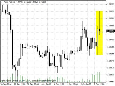 Реакция валютной пары EUR/USD на выступление главы ЕЦБ Марио Драги