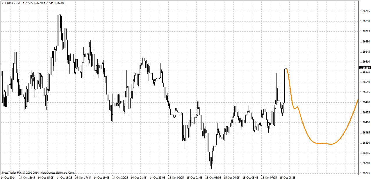 Индикатор-предсказатель форекс вводный курс по форекс