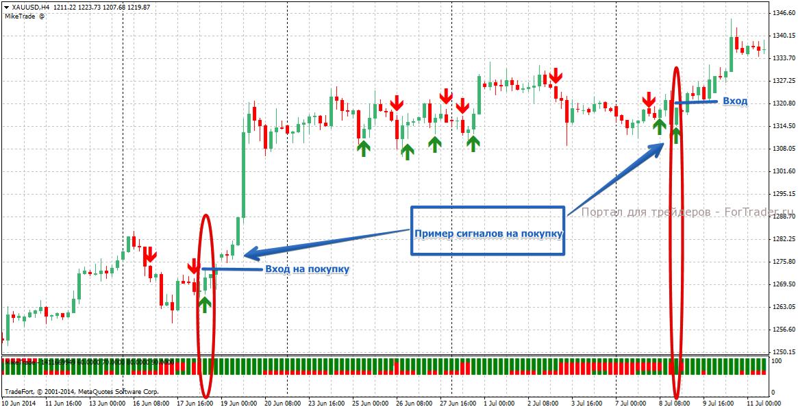 Пример сигнала на покупку по  стратегии Н4