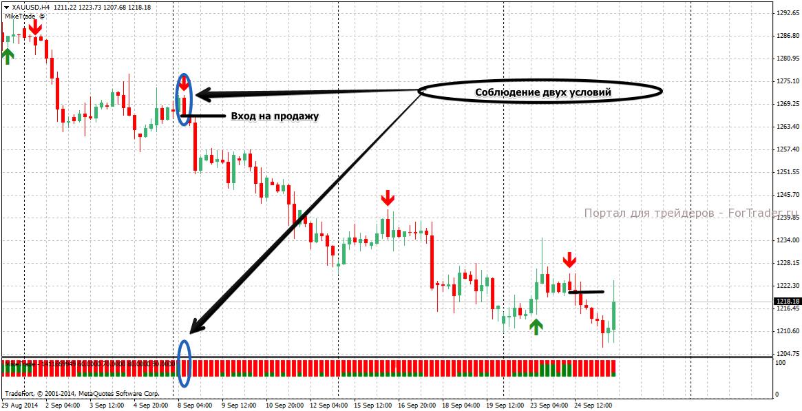 Пример сигнала на продажу по  стратегии Н4