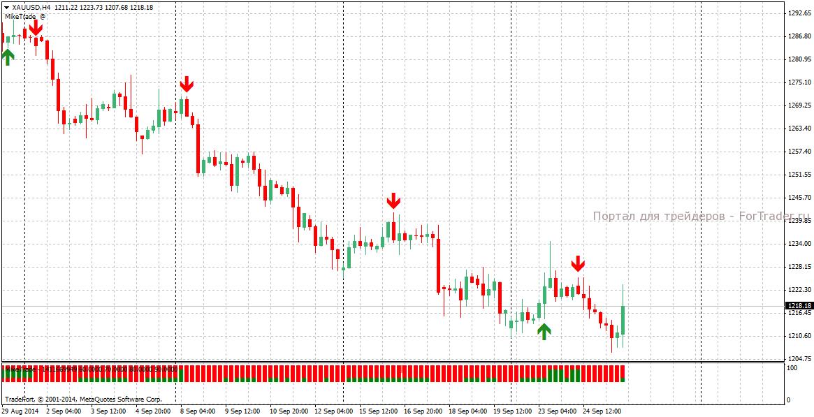 Книги по стратегиям форекс forex price action reversal patterns