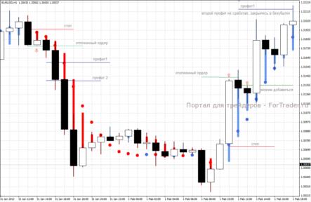 Примеры входа в рынок по  стратегии Heiken Ashi+5