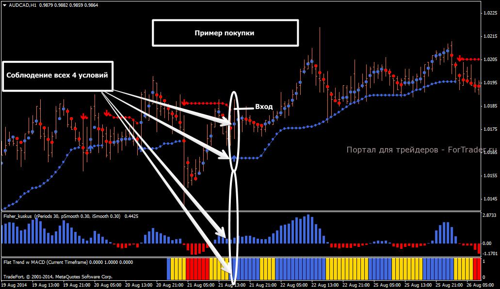Пример сигнала на покупку по  стратегии Isakas 2