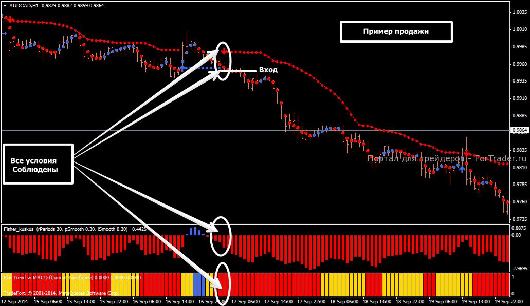 Пример сигнала на продажу по  стратегии Isakas 2