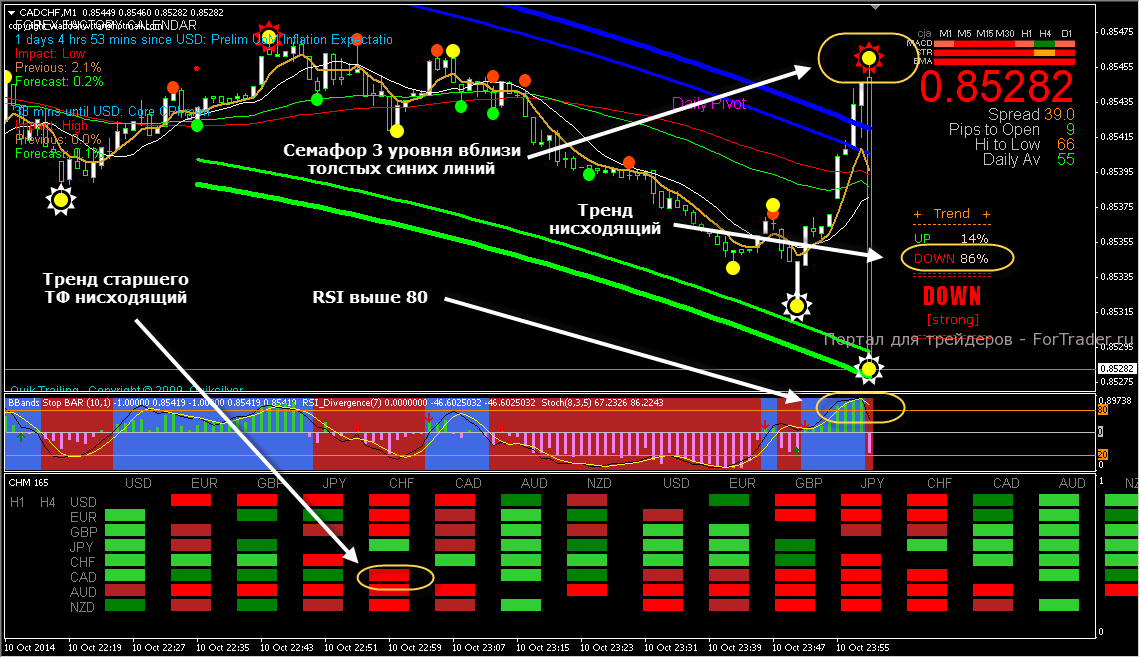 Scalping forex h1