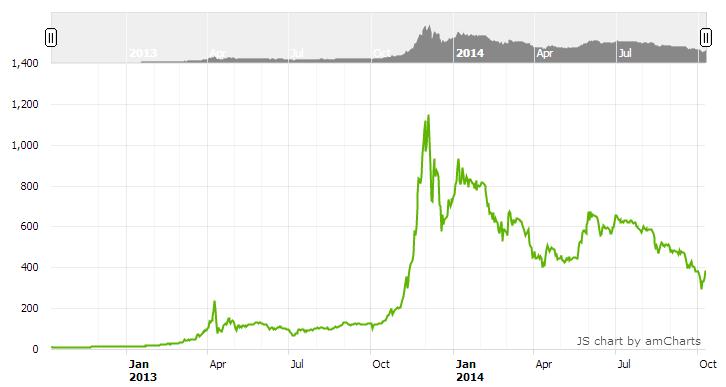 на торговать как бирже правильно yobit криптовалют-14