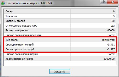 Информация о размере свопа в терминале MetaTrader 4