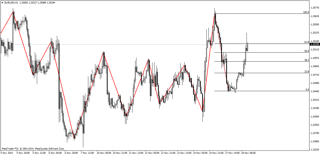 Zigzag индикатор форекс http invest forexstart org