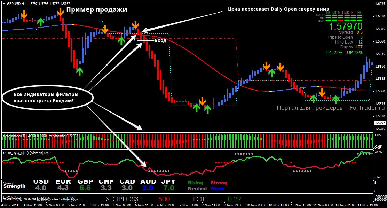Пример открытия позиции на продажу по  стратегии Daily and Weekly Open Trading System