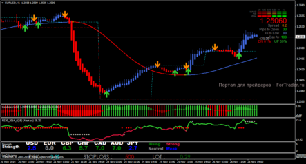 Шаблон  стратегии Daily and Weekly Open Trading System