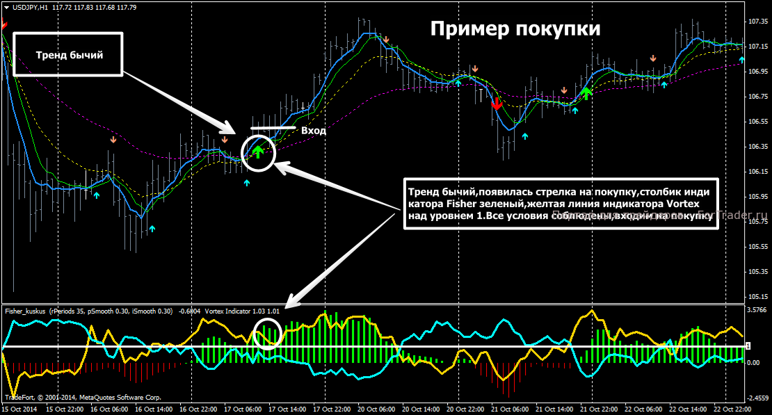 Fisher indicator forex