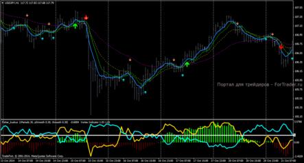 Шаблон  стратегии Fisher indicator with Vortex trading system